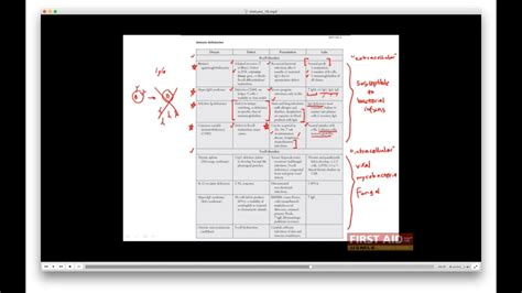 First Aid for the USMLE Step 1, IMMUNOLOGY + 16